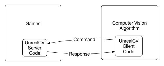 architecture of UnrealCV